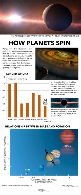 Diagram of day length on various planets.