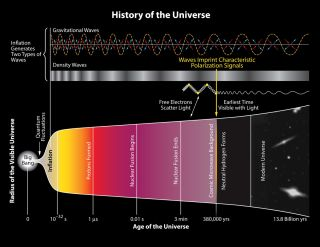 Illustration Shows Scale of Universe Versus Time