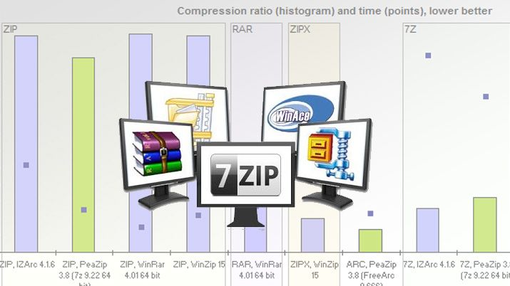Top-Rated File Compression Software | Top Ten Reviews