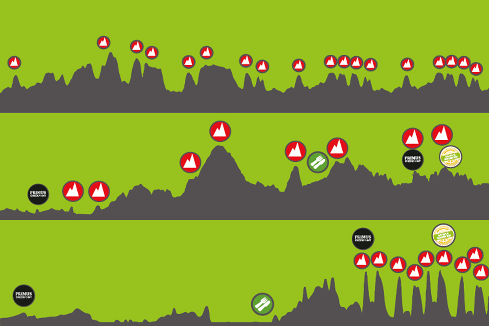 Binckbank Tour Stage Profiles