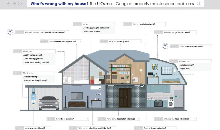 the weirdest home improvement questions asked