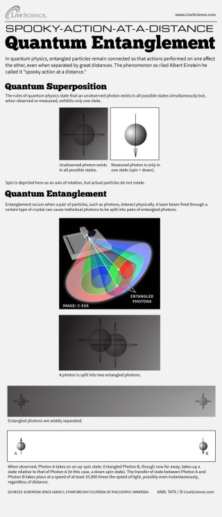 Infographic: How quantum entanglement keeps particles linked even when they're separated.