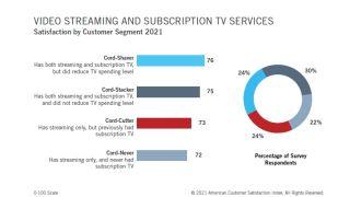 American Customers Satisfaction Index