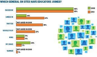 Social Networking Survey