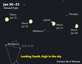 Jupiter Moon Sky Map