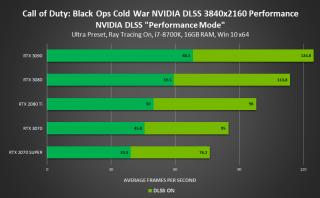Nvidia DLSS Performance Charts