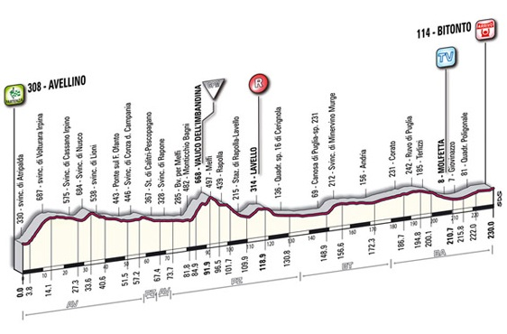 Giro d'Italia 2010 new profile stage 10