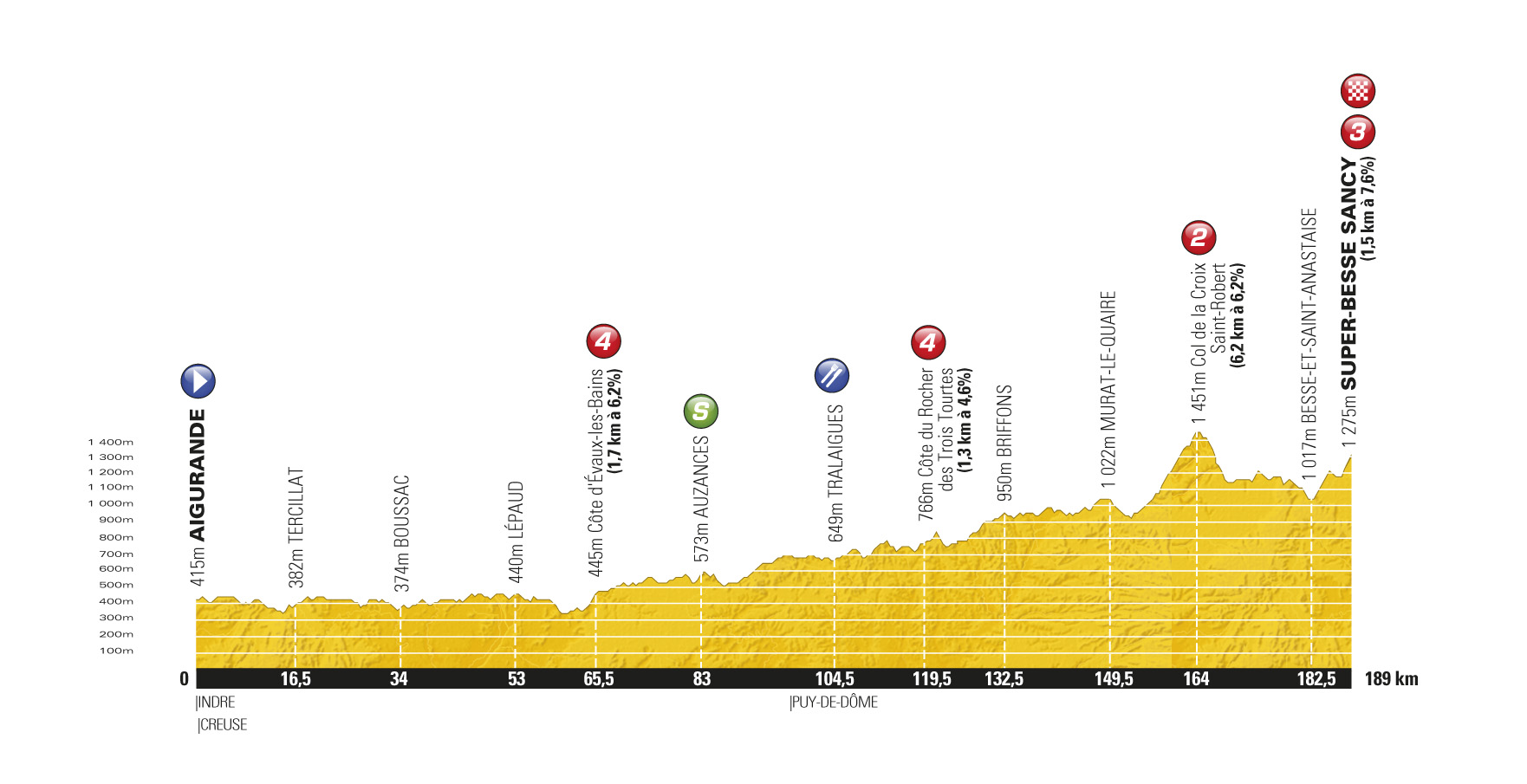 Stage 8 profile, Tour de France 2011