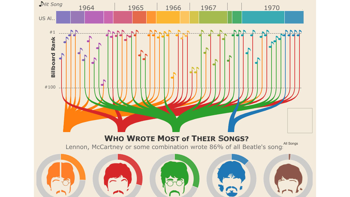 The 55 best infographics | Creative Bloq