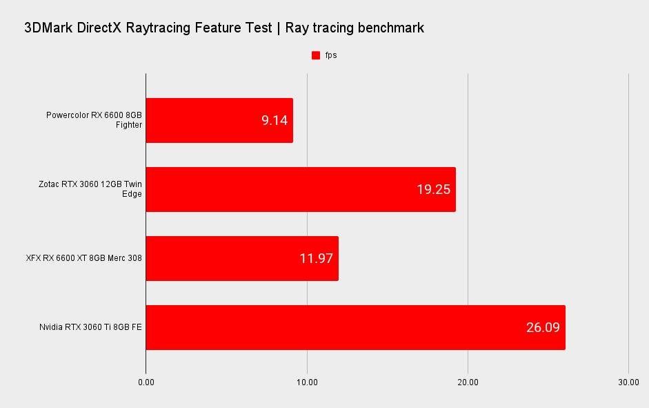 AMD RX 6600 XT performance graphs in ray tracing benchmarks