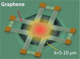 Graphene Thermal Sensor