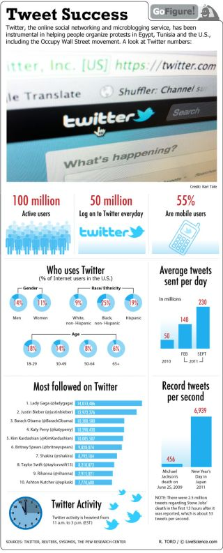 Who knew 140 characters could be so powerful? GoFigure today looks at who uses Twitter worldwide.