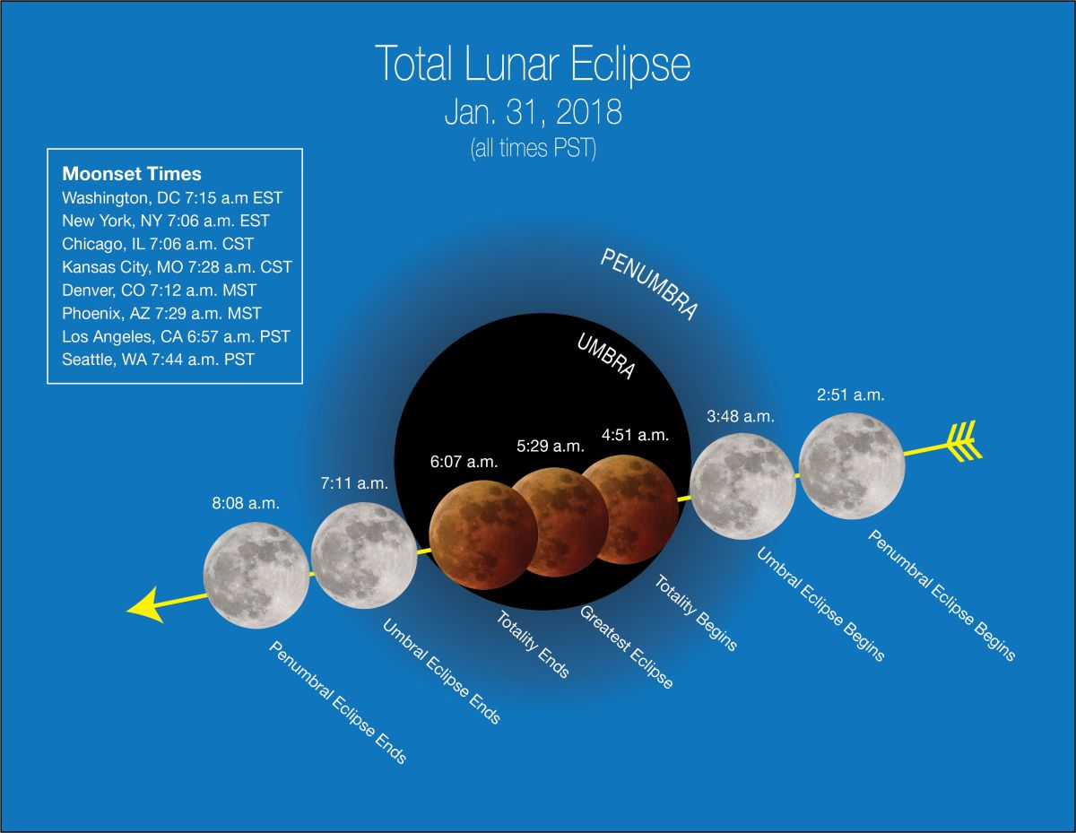 Teach Your Kids About the Super Blue Blood Moon of Jan  31 with