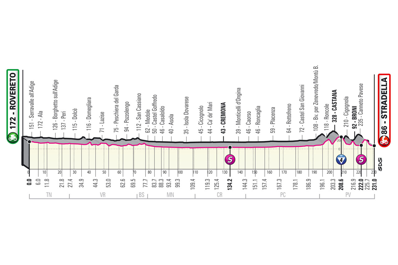 The profile of stage 18 of the 2021 Giro d'Italia
