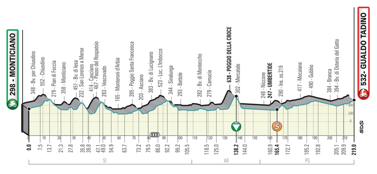 The profile of stage of Tirreno-Adriatico 2021
