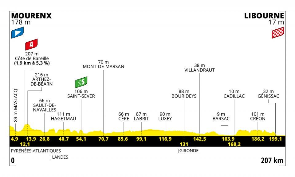 Stage 19 of the Tour de France 2021