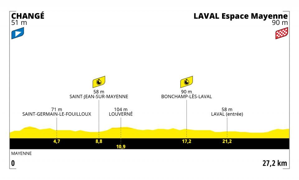 Stage 5 profile 2021 Tour de France