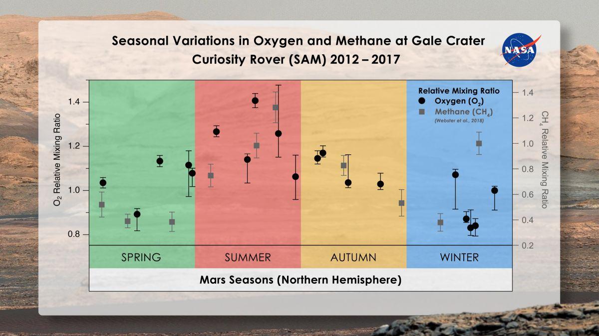 Rover Curiosity detekoval na Marsu sezónní změny v koncentraci kyslíku podobné jako u metanu