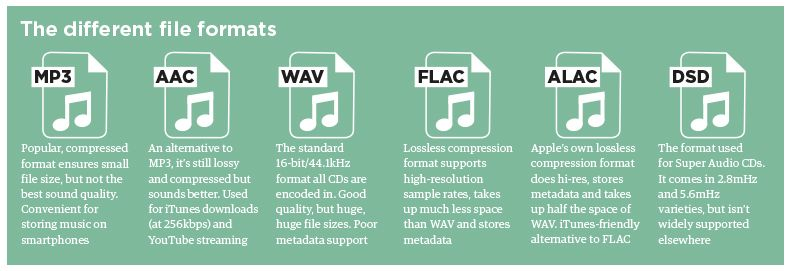 High-resolution audio: everything you need to know | What Hi-Fi?