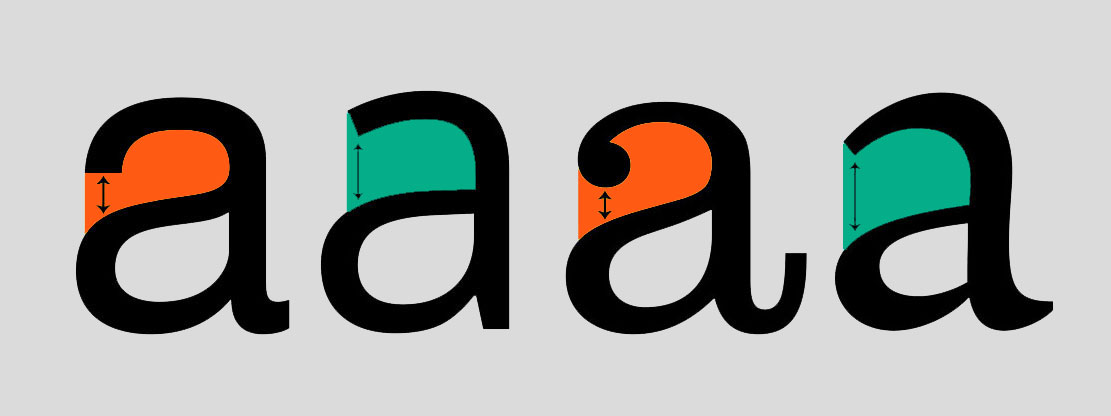 Lowercase 'A's with the open upper section highlighted