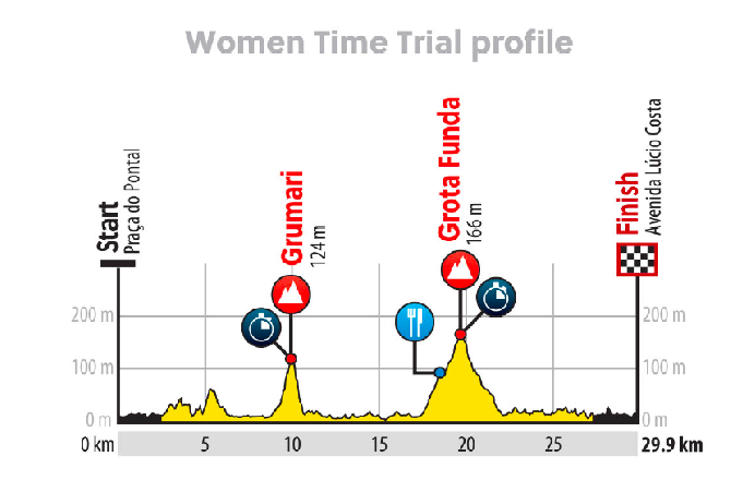 2016 Rio Olympic Games Women's Time Trial Profile