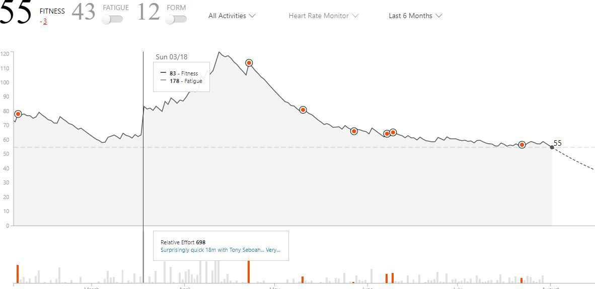 Strava Summit replaces Premium: here's what you need to know