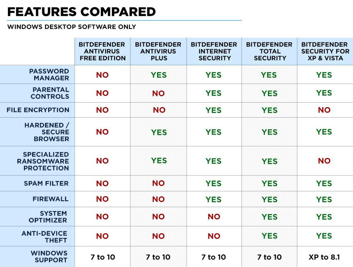 Bitdefender Free vs  Antivirus Plus vs  Internet Security vs