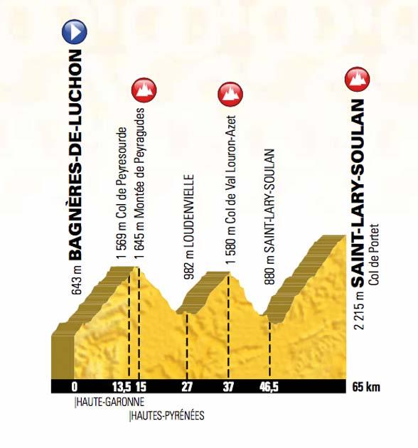 Tour de France 2018 route stage seventeen
