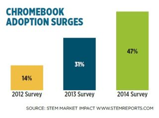 Chromebook Adoption Surges: IESD Survey