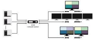RGB Spectrum CrossPoint KVM-over-IP system