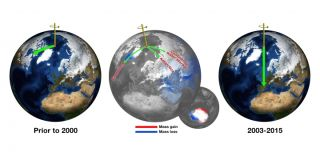 Before 2000, Earth's spin axis was drifting toward Canada (left globe). Climate change-driven ice loss in Greenland, Antarctica and elsewhere is pulling the direction of drift eastward.