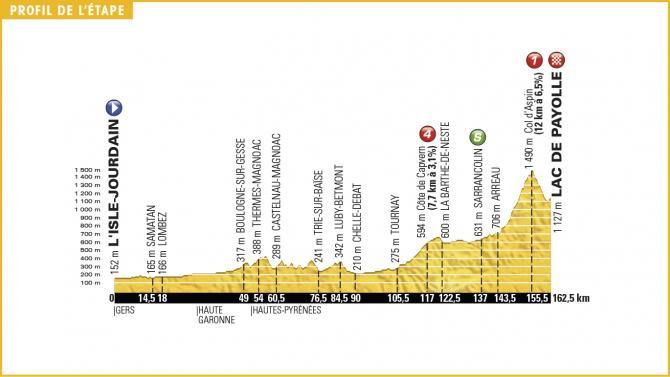 Tour de France 2016 Stage 7 Profile