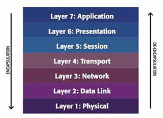 Layer 2 vs Layer 3 Networking: What's the Big Deal?