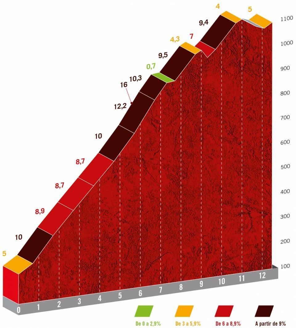 Lagos de Covadonga Vuelta21 profile