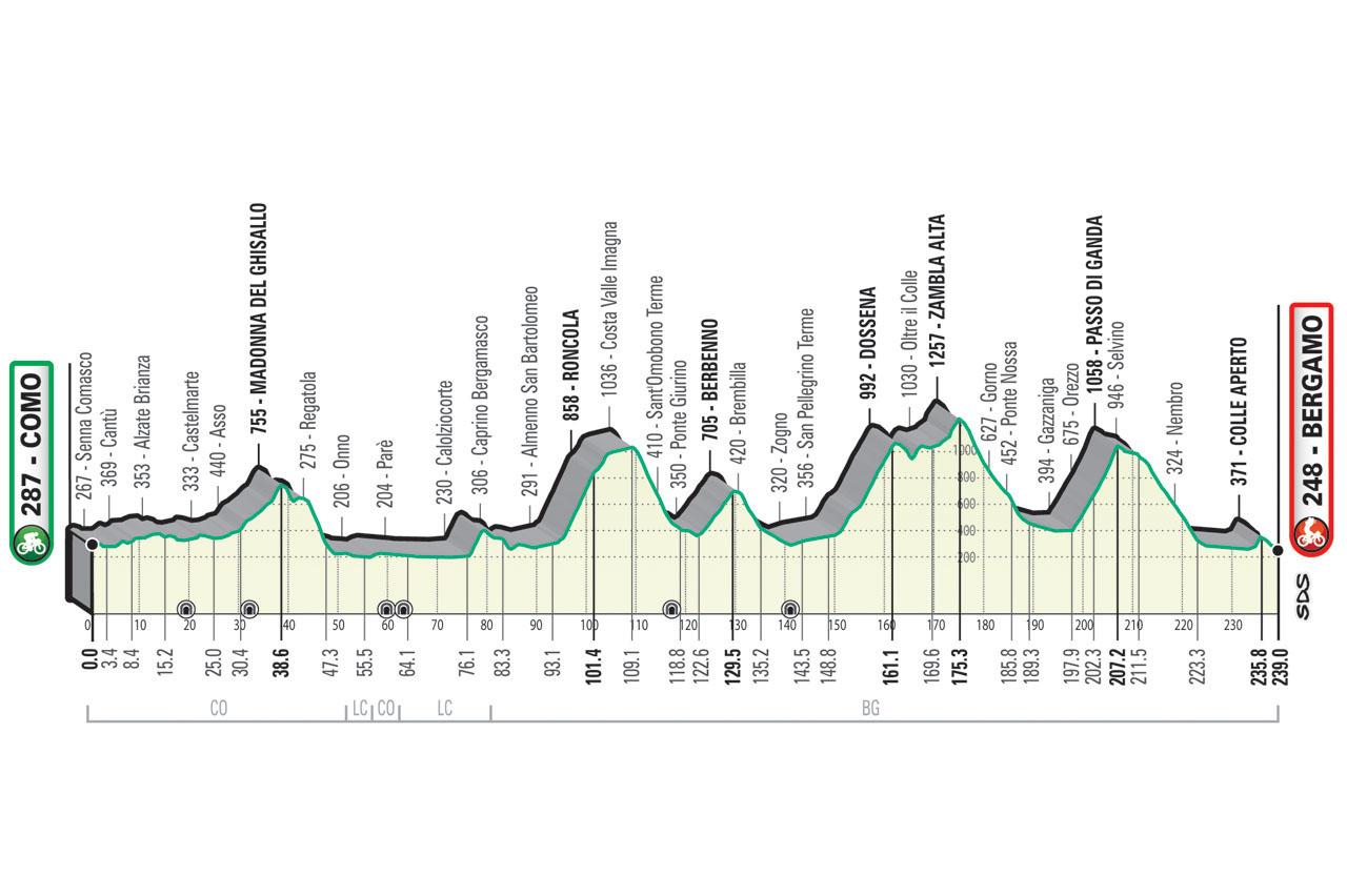Il Lombardia 2021