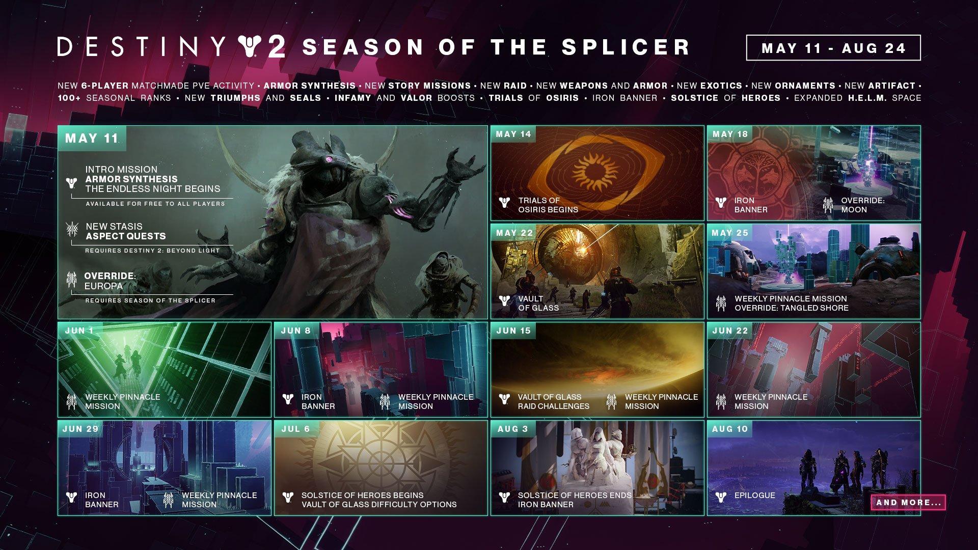 Destiny 2: Season of the Splicer roadmap