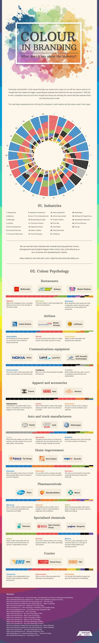 What colours say about your brand identity and industry | Creative Bloq