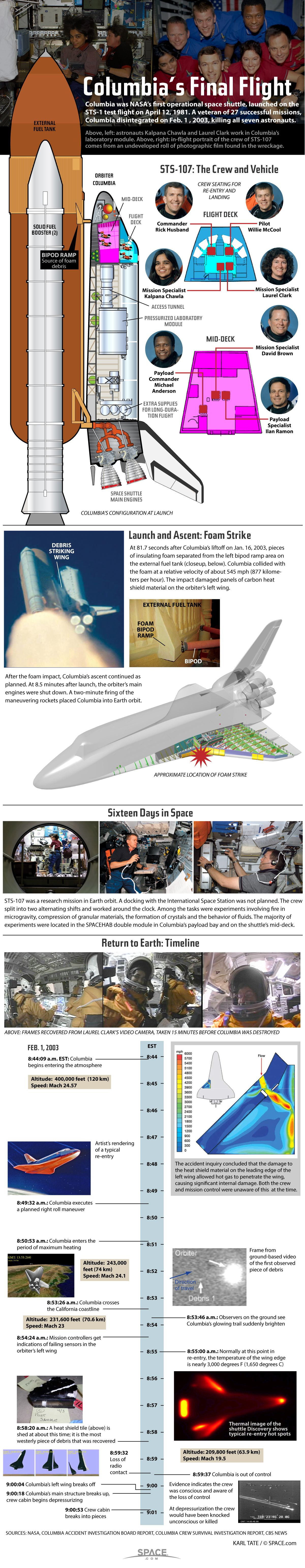 Columbia Space Shuttle Disaster Explained (Infographic ...