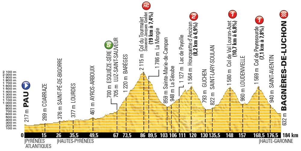 Tour de France 2016 stage 8 - Saturday July 9, Pau to Bagnères-de-Luchon, 183km