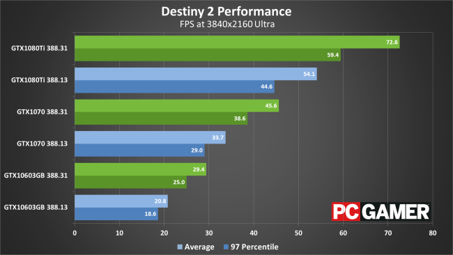 Nvidia's new Geforce 388 31 driver improves Destiny 2's