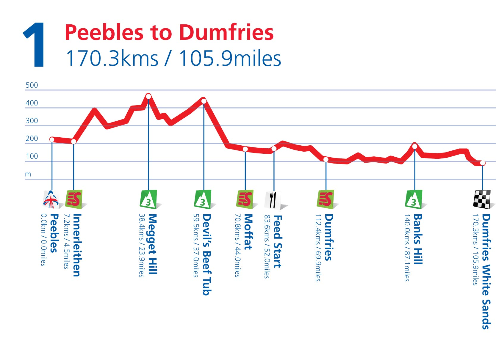 Stage 1 profile, Tour of Britain 2011