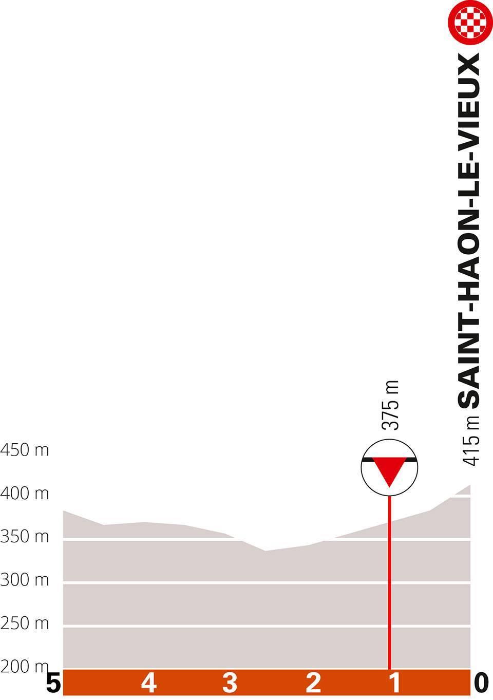 Stage 3 of the 2021 Criterium du Dauphine