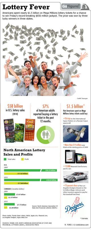More than half of American adults report having bought a lottery ticket in the past year.
