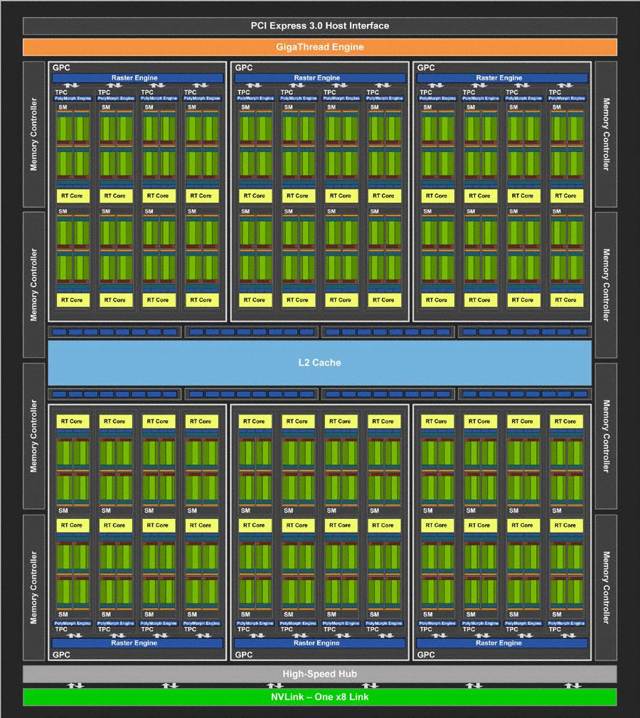 Nvidia Turing Everything You Need To Know About The New Gpu Displaying 18gt Images For Electronic Circuit Diagram Symbols Full Tu104 Block