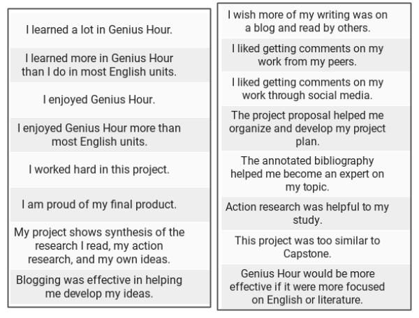 What Students Think About #GeniusHour Part 2: Data | Tech